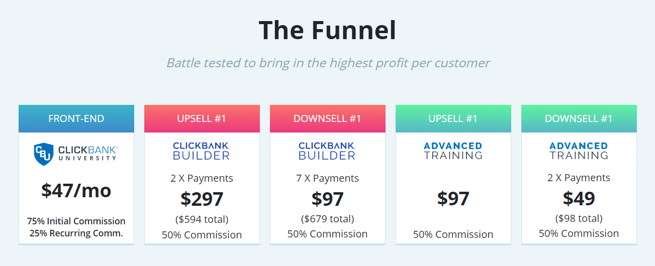 Clickbank university sales funnel and amount of commissions they pay for their affiliates.