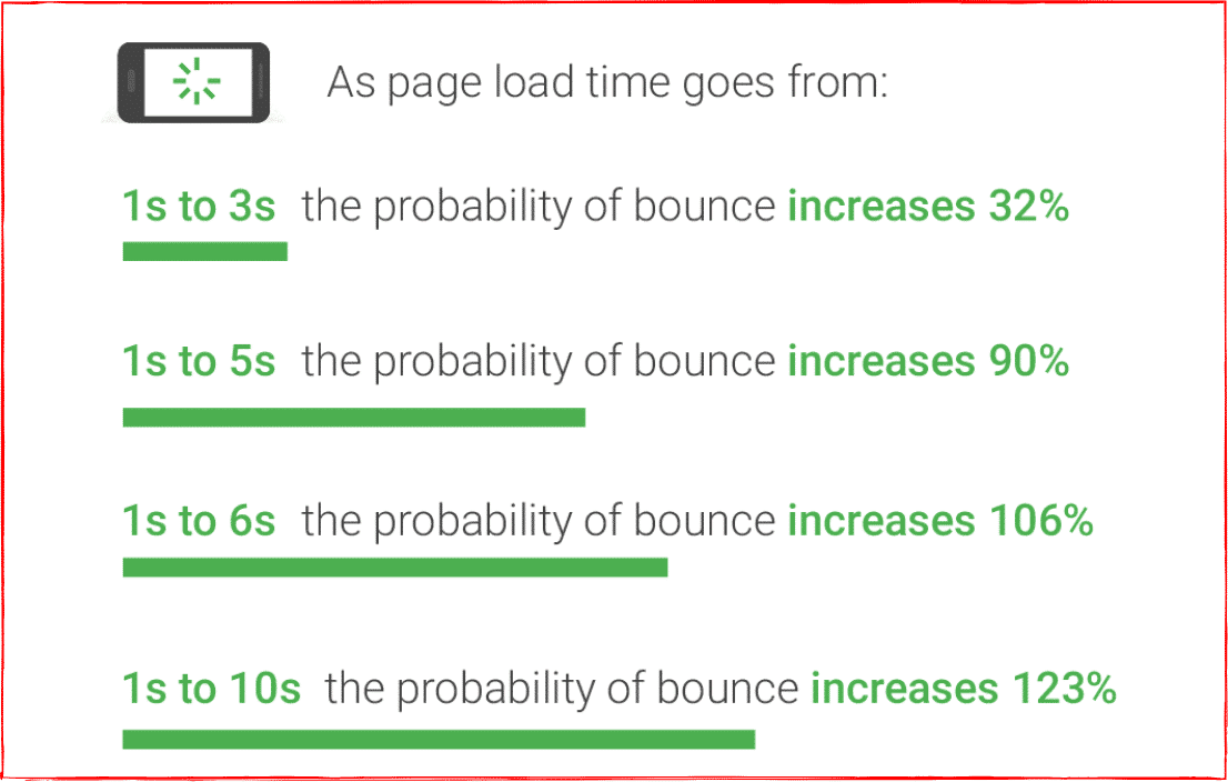 Loading Time Stats - What Google Found in its Research