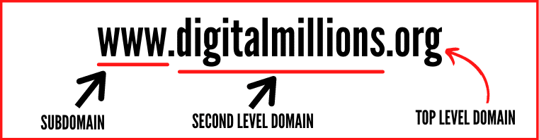 What Do Domains Consist Of